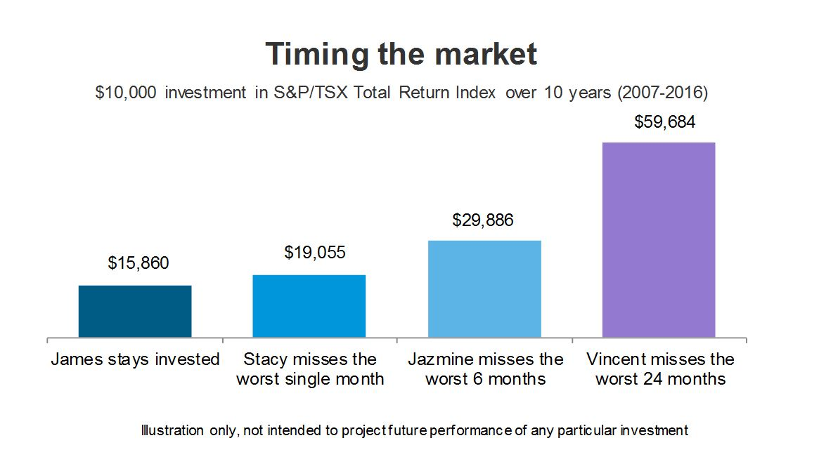 Timing the market. $10,000 investment in S&P/TSX Total Return Index over 10 years (2007-2016).