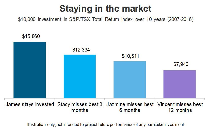 Staying in the market. $10,000 investment in S&P/TSX Total Retun Index over 10 years (2007-2016)