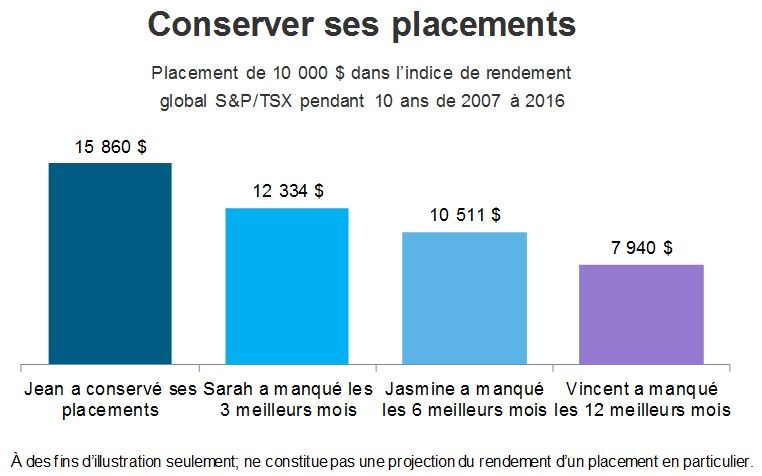 Conserver ses placements. Placement de 10 000 $ dans l'indice de rendement global S&P/TSX pendant 10 ans de 2007 à 2016