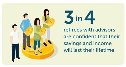3 4 An advisor can help you balance your financial priorities and save for retirement. We can connect you to an advisor located conveniently near you. in retirees with advisors are confident that their savings and income will last their lifetime.