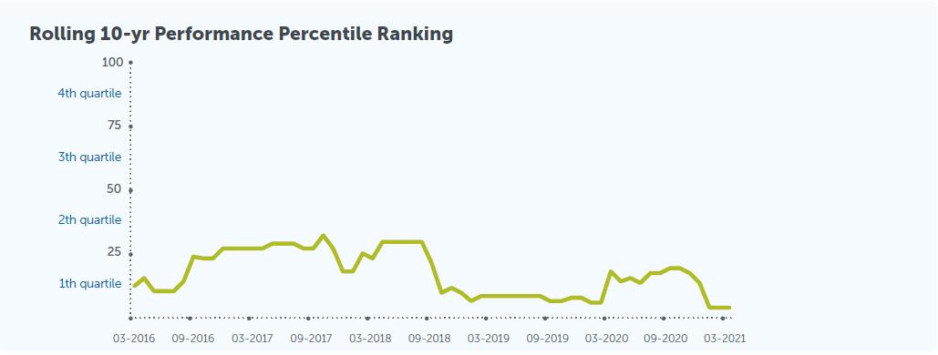 percentile-ranking-chart-en