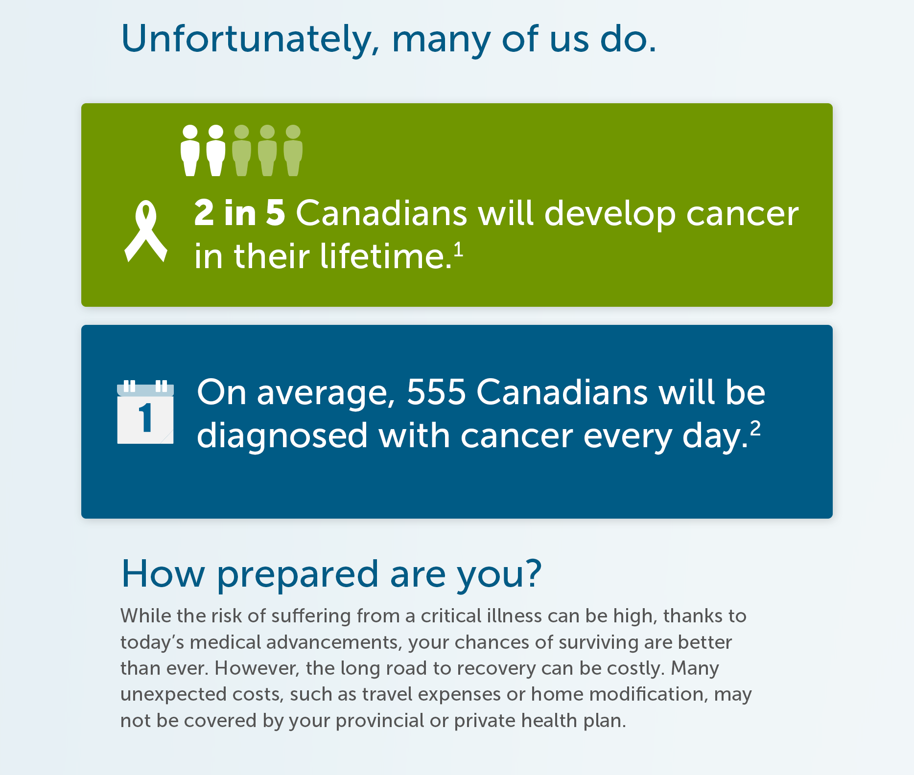 Unfortunately, many of us do. How prepared are you? While the risk of suffering from a critical illness can be high, thanks to today's medical advancements, your chances of surviving are better than ever. However, the long road to recovery can be costly. Many unexpected costs, such as travel expenses or home modification, may not be covered by your provincial or private health plan.