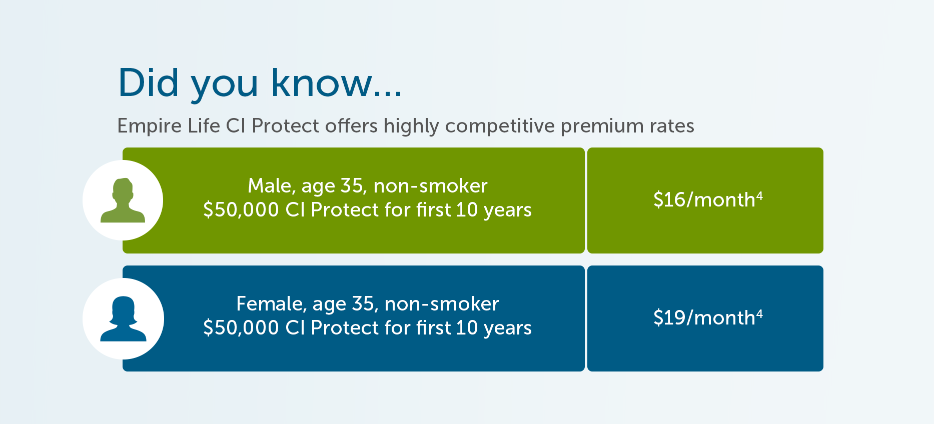 Did you know…  Empire Life CI Protect offers highly competitive premium rates