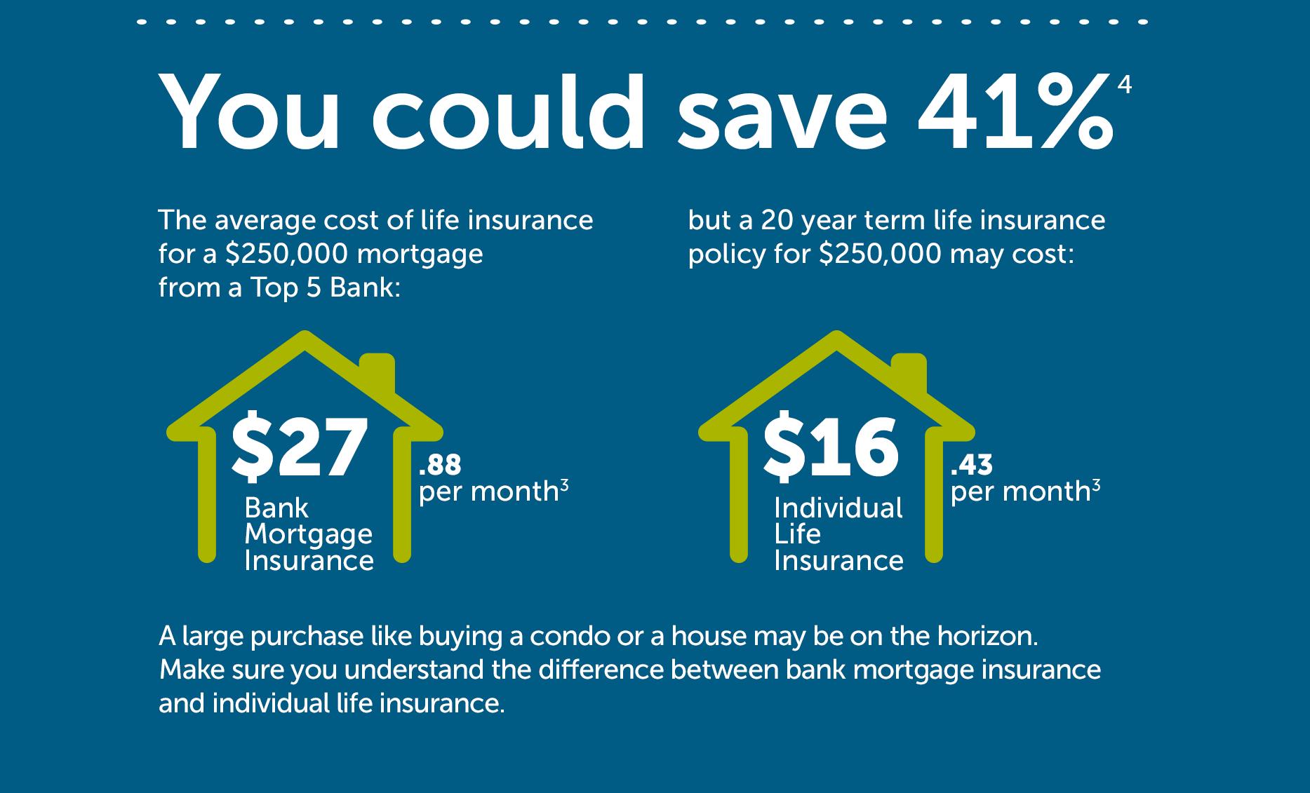 Millennial Life Insurance Statistic 2