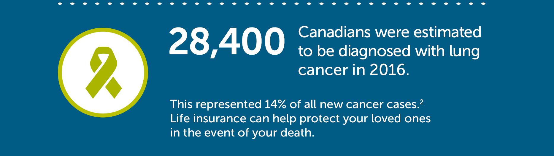 Cancer statistic