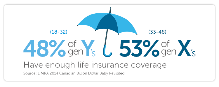 48% of Gen Y's (18 – 32) 53% of Gen X's (33 – 48) Have enough life insurance coverage (Source: LIMRA 2014 Canadian Billion Dollar Baby Revisited)