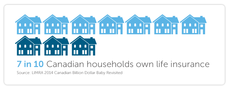 7 in 10 Canadian households own life insurance (Source: LIMRA 2014 Canadian Billion Dollar Baby Revisited)