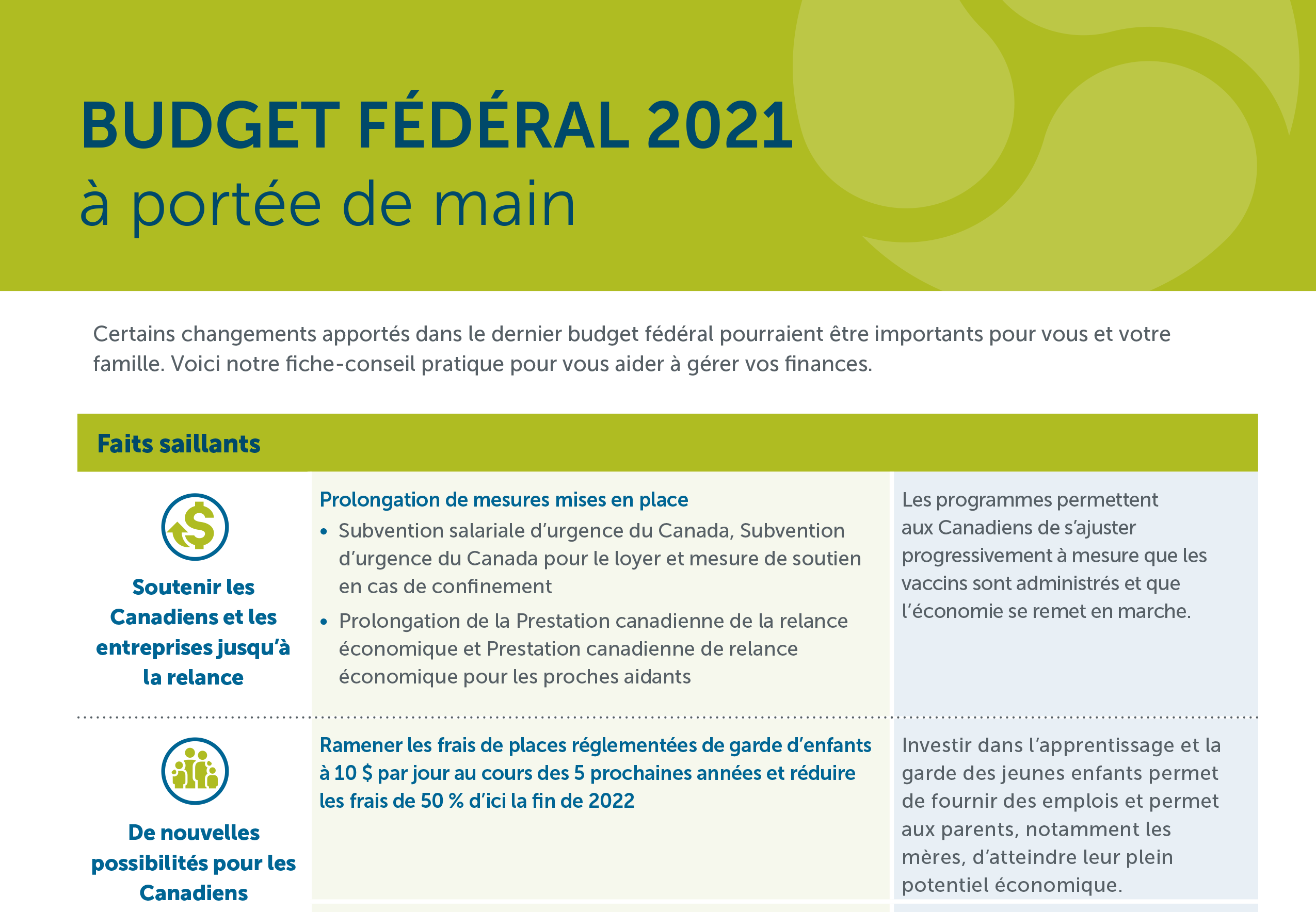 Budget fédéral 2021à portée de main